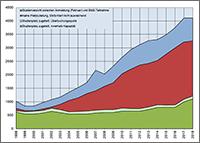 Statistischer Bericht zum EMS 2018